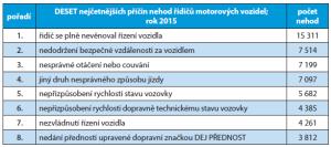 priciny-dopravnich-nehod
