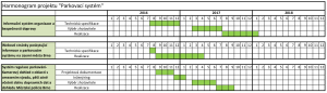 harmonogram projektu parkovaci system